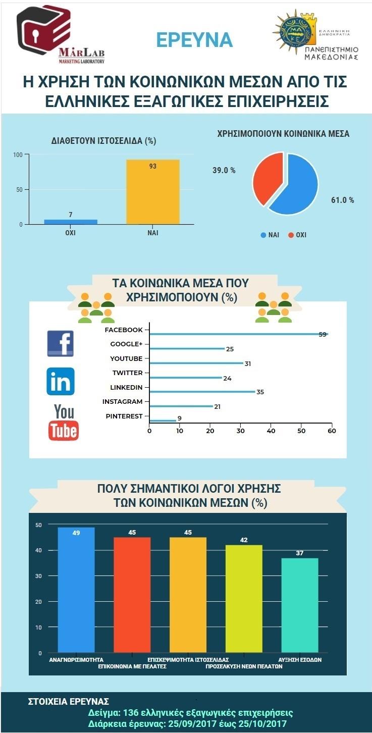 Τα social media βοηθούν τις ελληνικές εξαγωγικές επιχειρήσεις